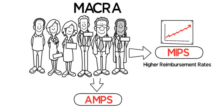 MIPS and APMS – MACRA Payment Model FAQ